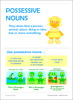 English possessive nouns poster